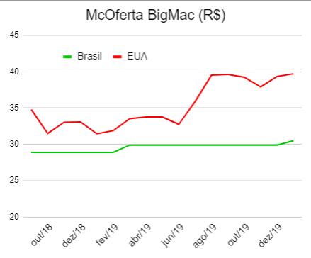 McOferta BigMac 20200126