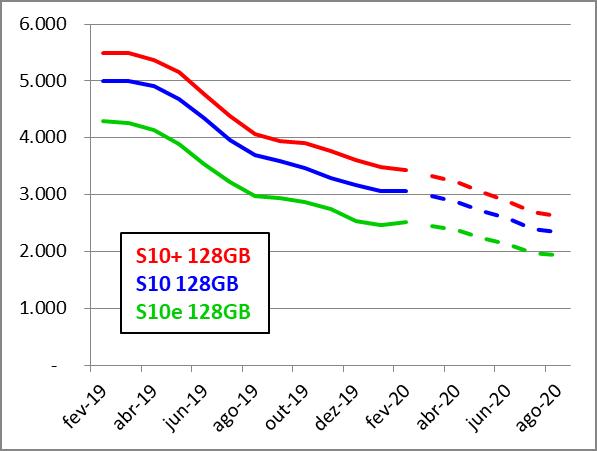 Galaxy S10 Preços 2020