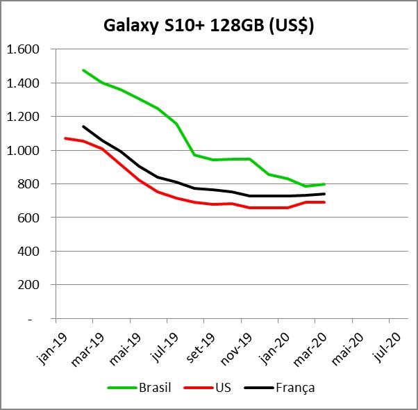 Preço Galaxy S10+ 128
