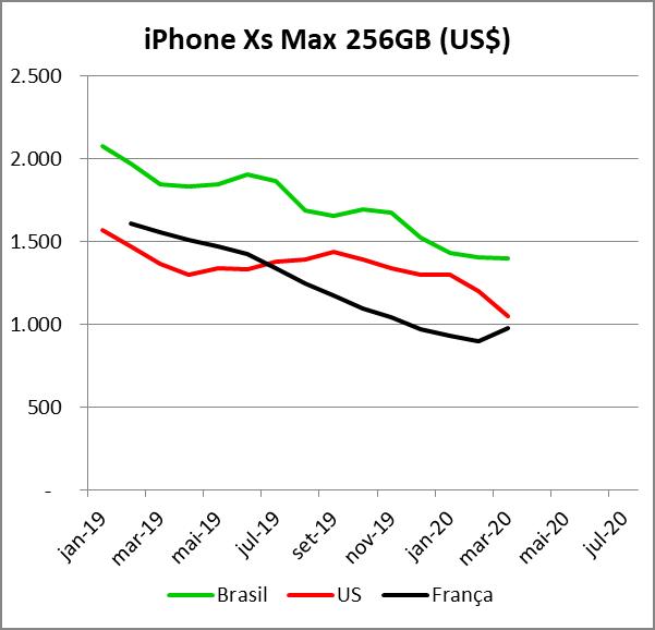 Preço iPhone Xs Max 256
