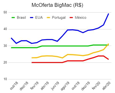 Preços McDonalds nos EUA