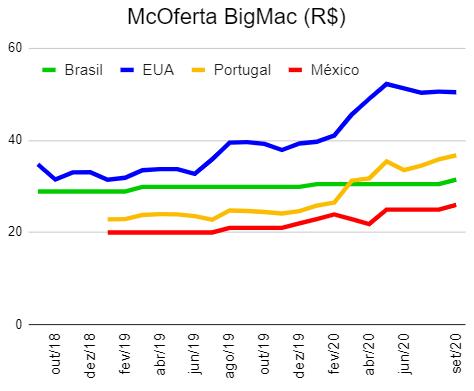 Preços McDonald's EUA