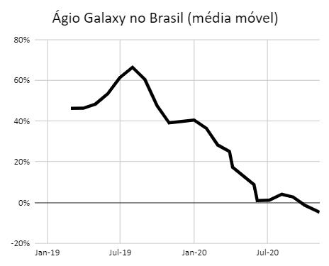 Ágio do Galaxy no Brasil