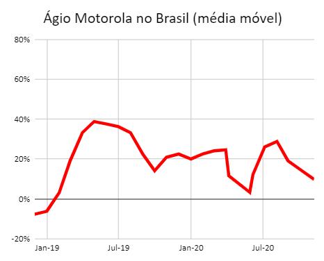 Ágio do Motorola no Brasil