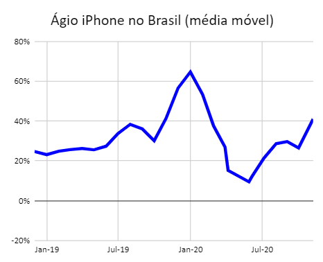 Ágio do iPhone no Brasil