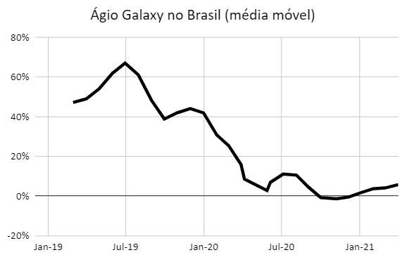Preço Galaxy EUA vs Brasil