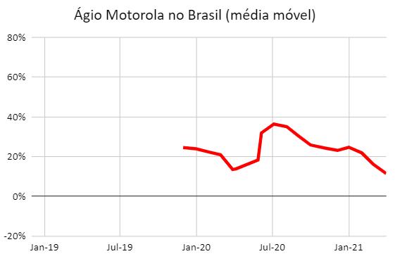 Preço Moto EUA vs Brasil