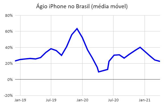 Preço iPhone EUA vs Brasil