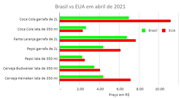 preço bebidas eua vs brasil