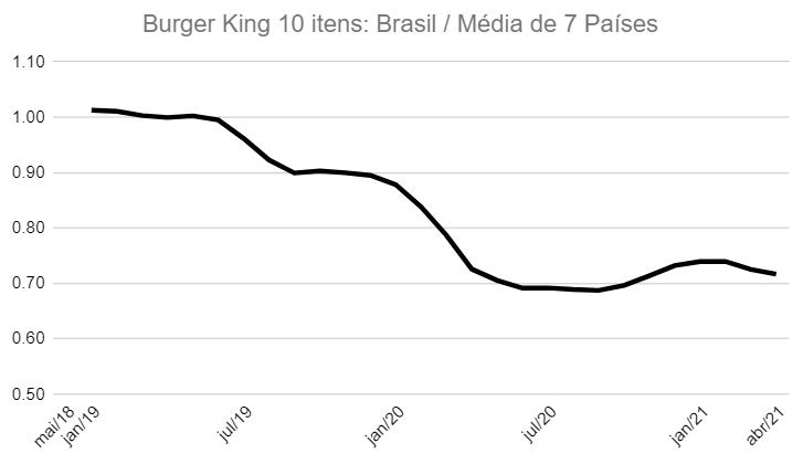 Burger King Brasil vs EUA, Canadá,...