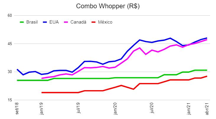Preço Combo Whopper EUA e Brasil