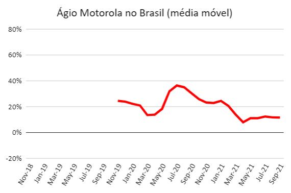 Preço Motorola EUA