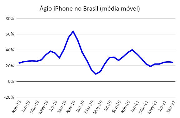 Preço iPhone EUA